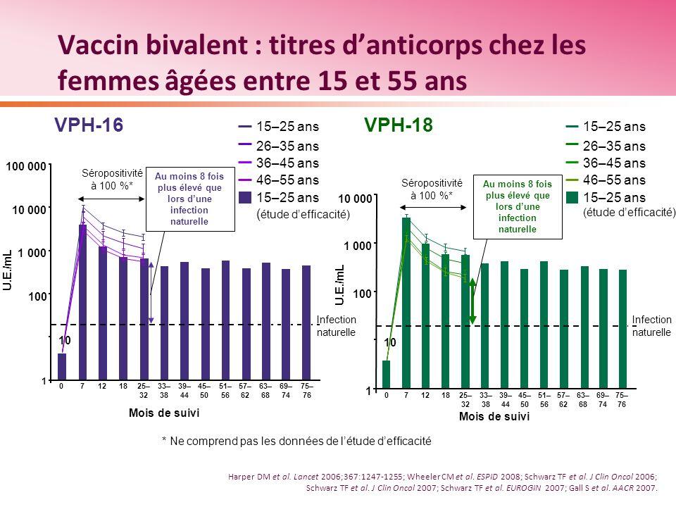 Vaccin bivalent : titres d'anticorps chez les femmes âgées entre 15 et 55 ans