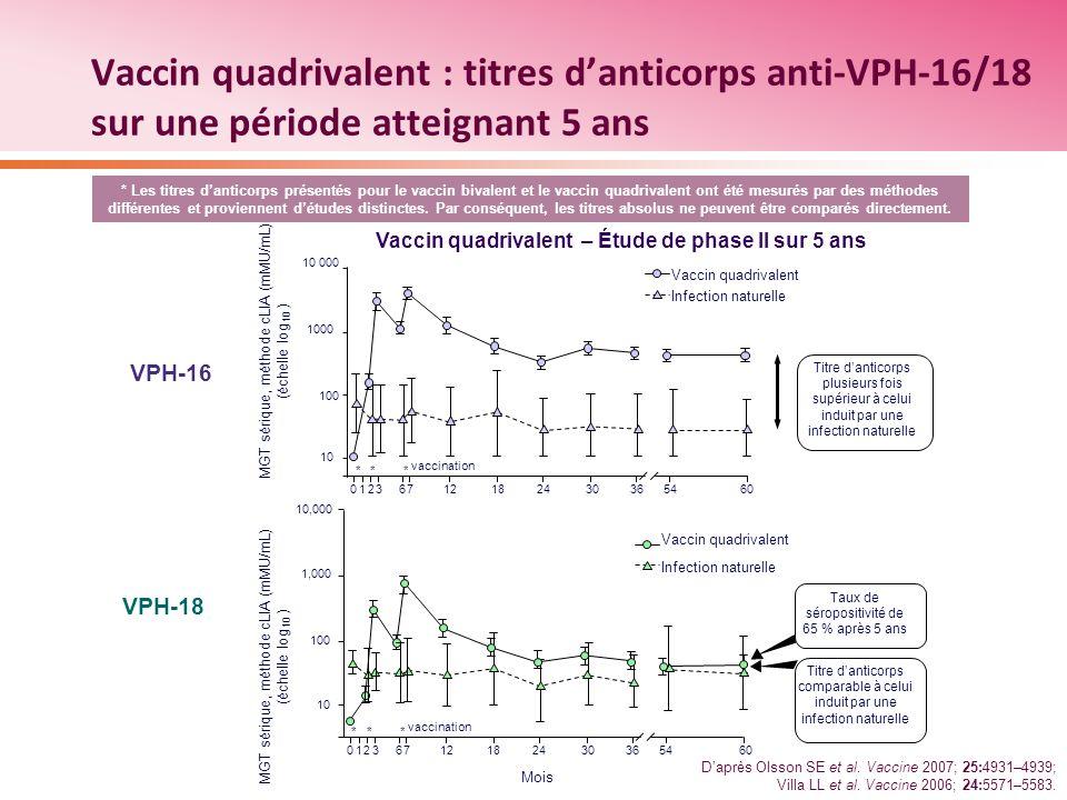 Vaccin quadrivalent : titres d'anticorps anti-VPH-16/18 sur une période atteignant 5 ans