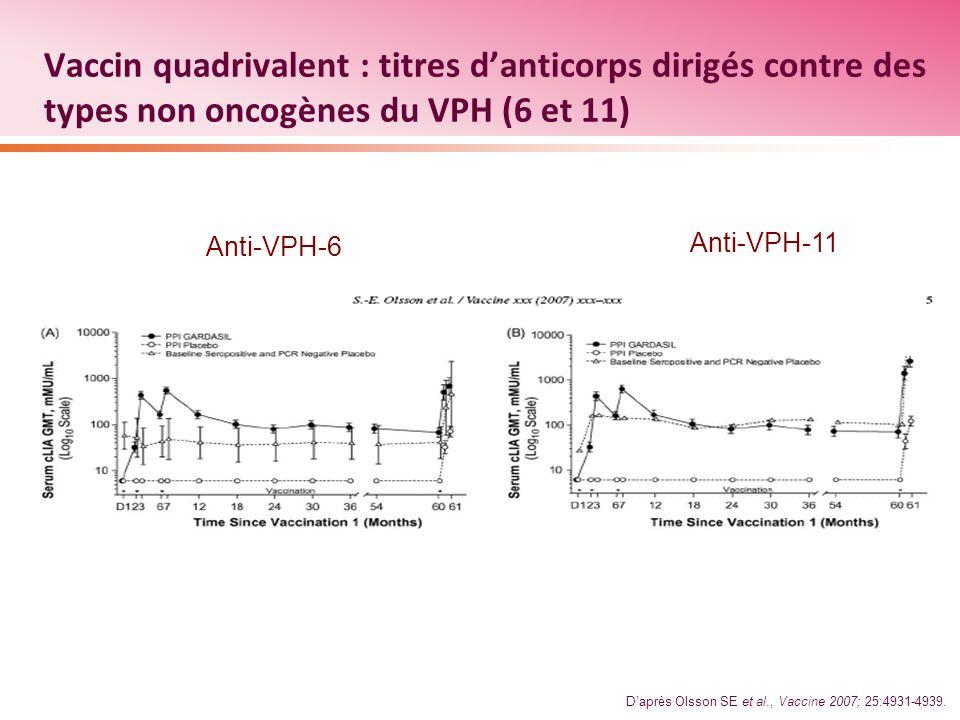 Vaccin quadrivalent : titres d'anticorps dirigés contre des types non oncogènes du VPH (6 et 11)