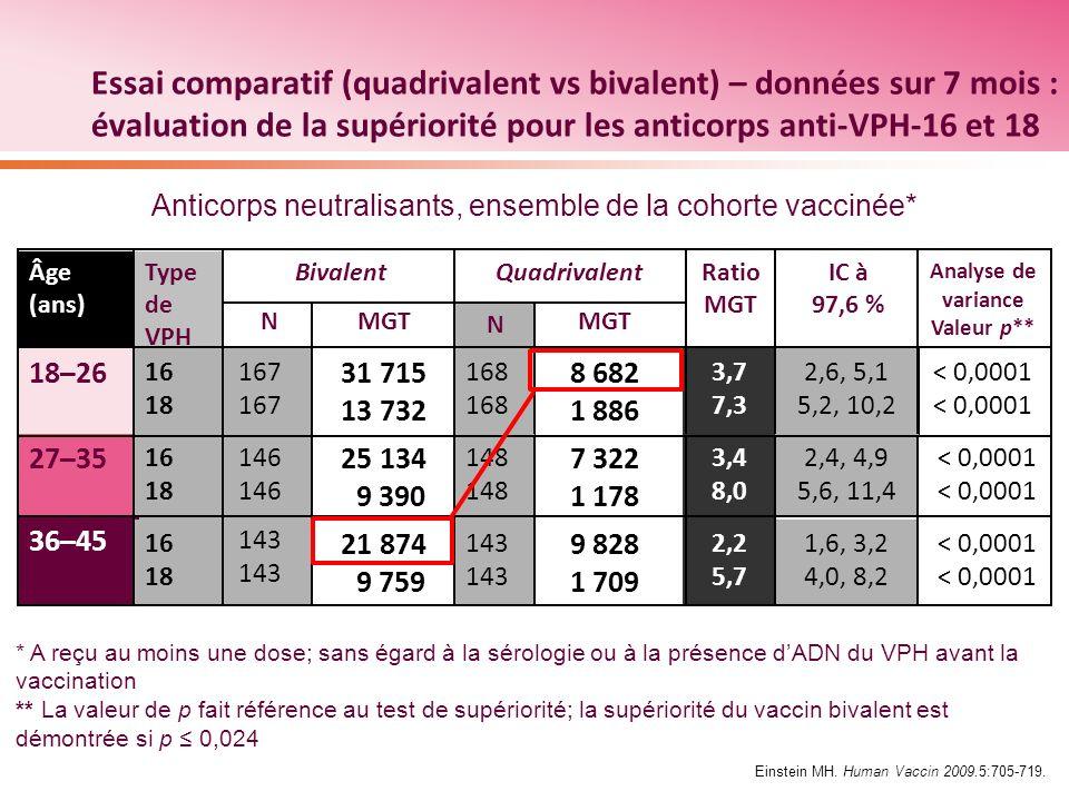 Analyse de variance Valeur p**