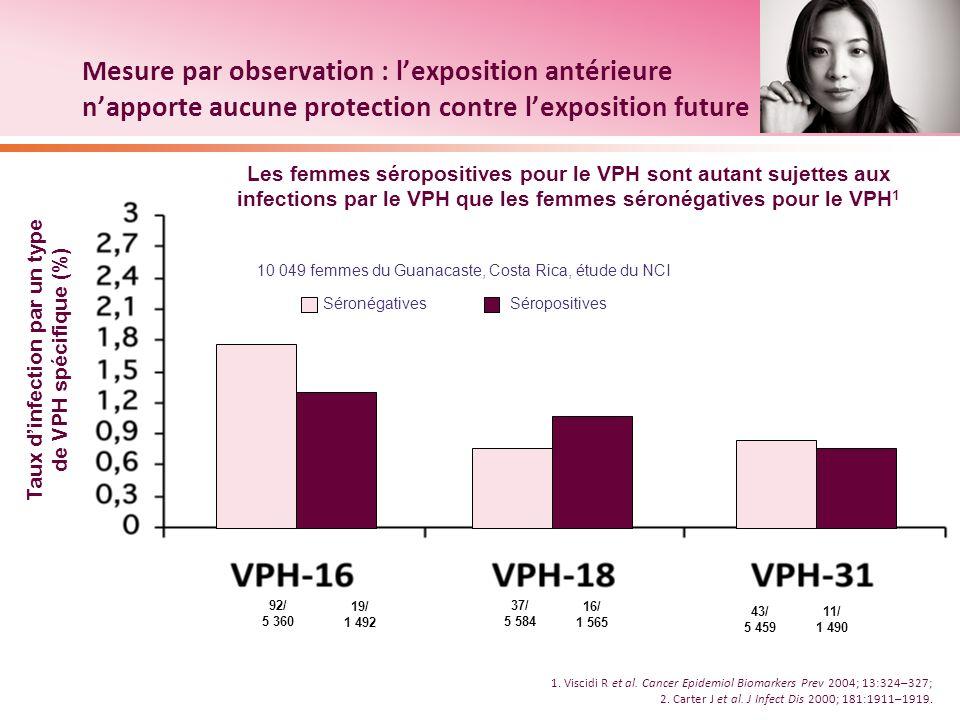Taux d'infection par un type de VPH spécifique (%)
