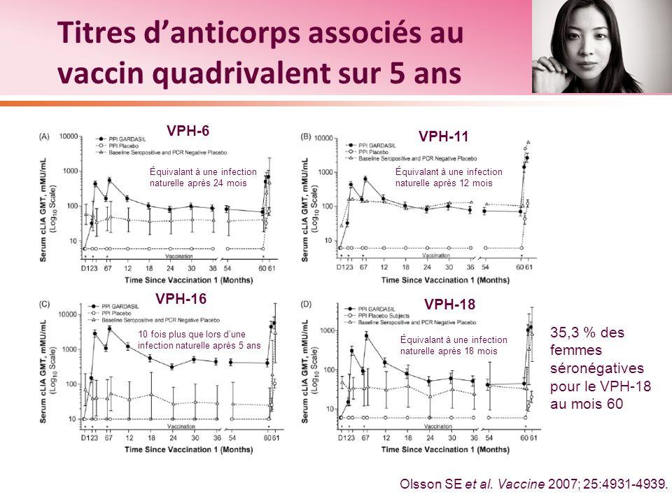 Titres d'anticorps associés au vaccin quadrivalent sur 5 ans