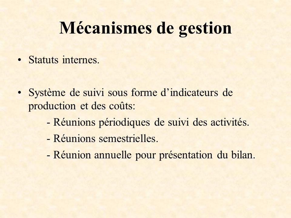 Mécanismes de gestion Statuts internes.