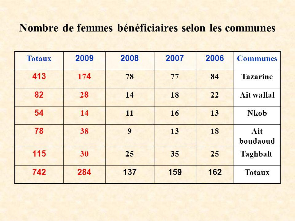 Nombre de femmes bénéficiaires selon les communes