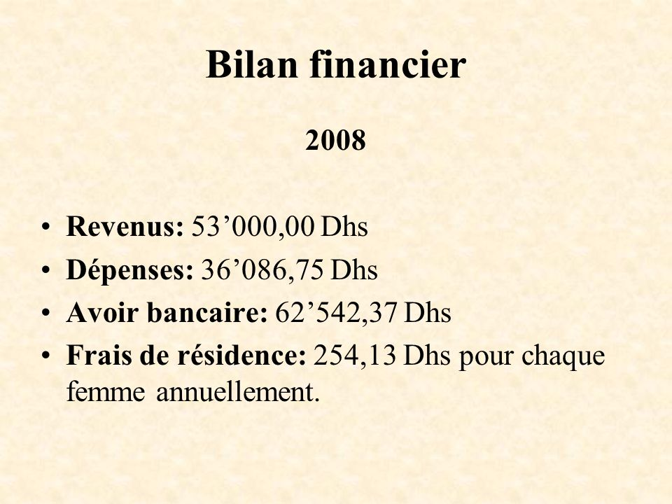Bilan financier 2008 Revenus: 53'000,00 Dhs Dépenses: 36'086,75 Dhs