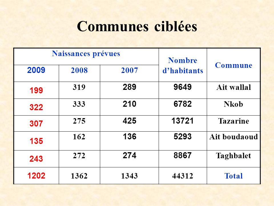 Communes ciblées Naissances prévues Nombre d'habitants Commune 2009
