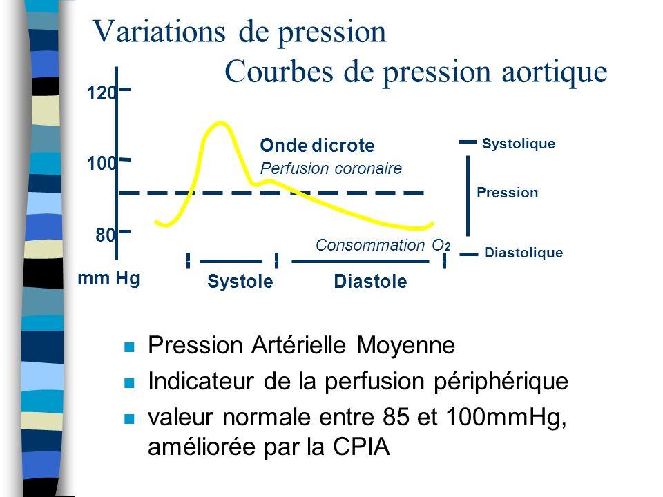 Variations de pression Courbes de pression aortique