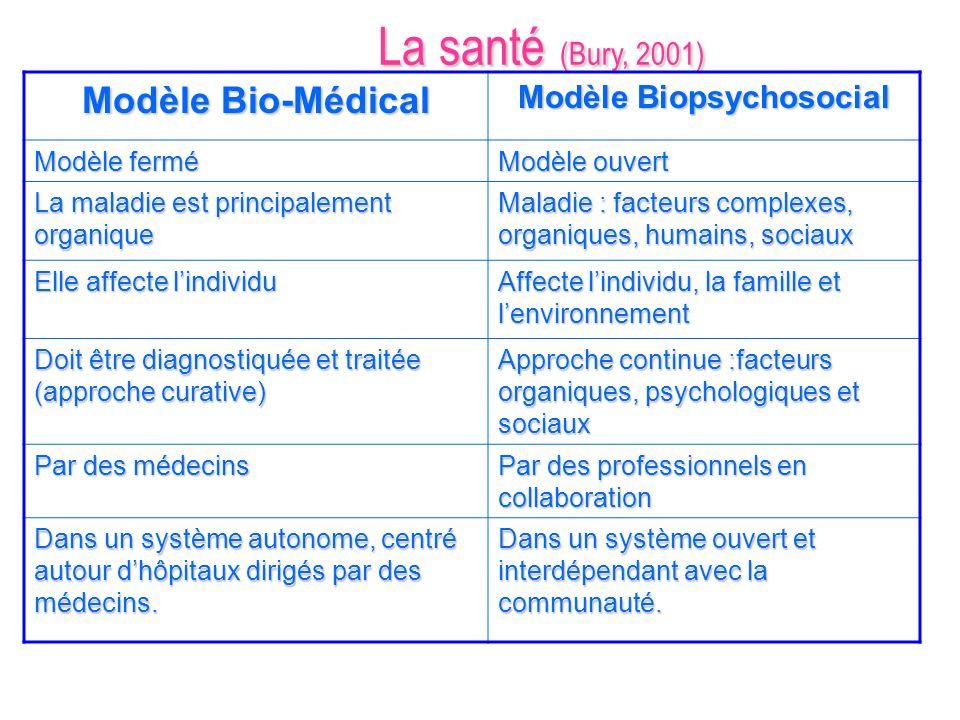 Modèle Biopsychosocial