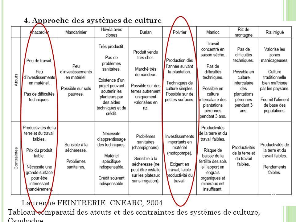 4. Approche des systèmes de culture