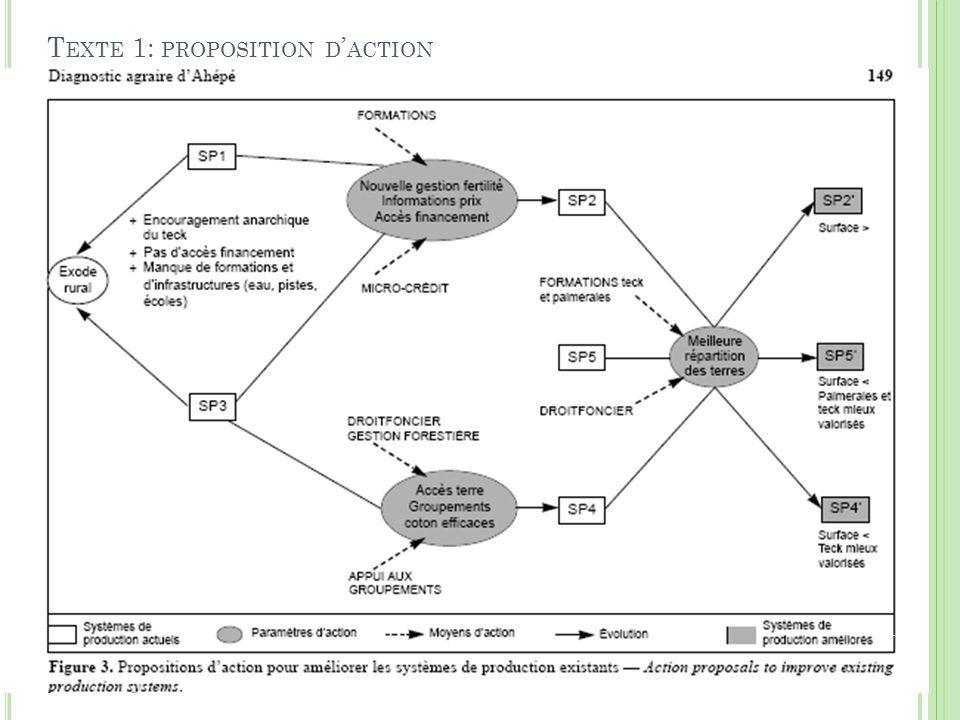Texte 1: proposition d'action