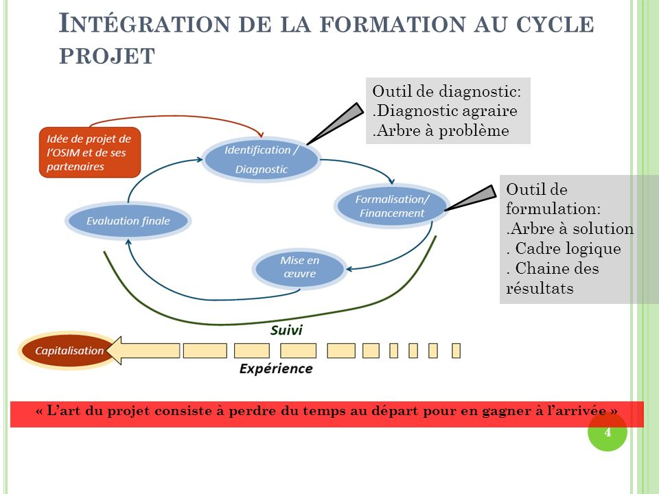 Intégration de la formation au cycle projet