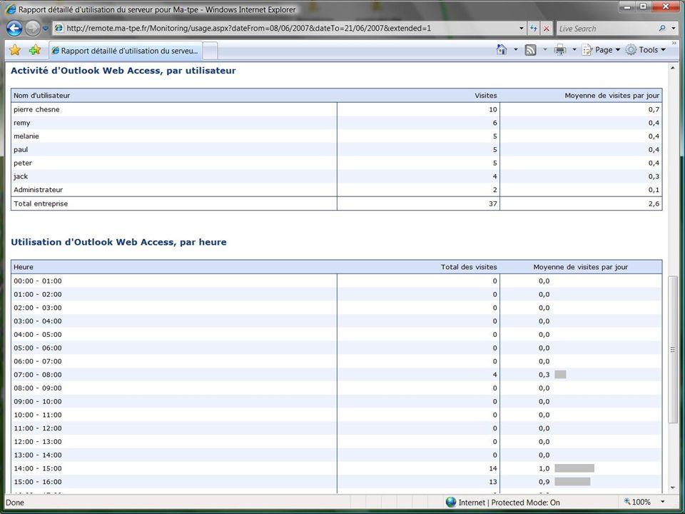 Analyse et rapports Rapport d'utilisation