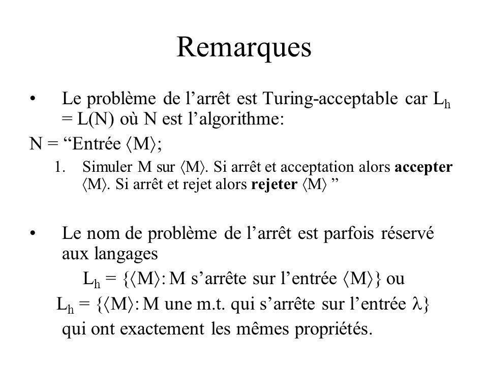 Remarques Le problème de l'arrêt est Turing-acceptable car Lh = L(N) où N est l'algorithme: N = Entrée M;