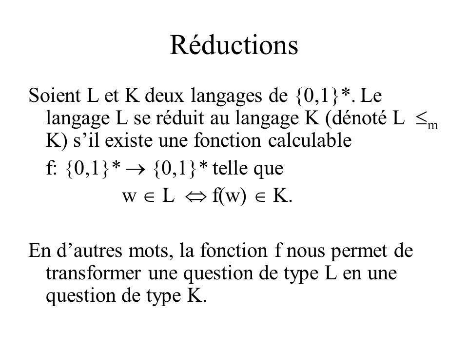 Réductions Soient L et K deux langages de {0,1}*. Le langage L se réduit au langage K (dénoté L m K) s'il existe une fonction calculable.