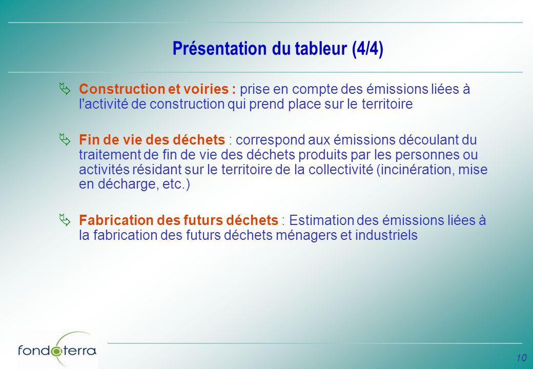 Présentation du tableur (4/4)