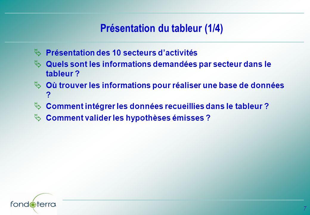 Présentation du tableur (1/4)