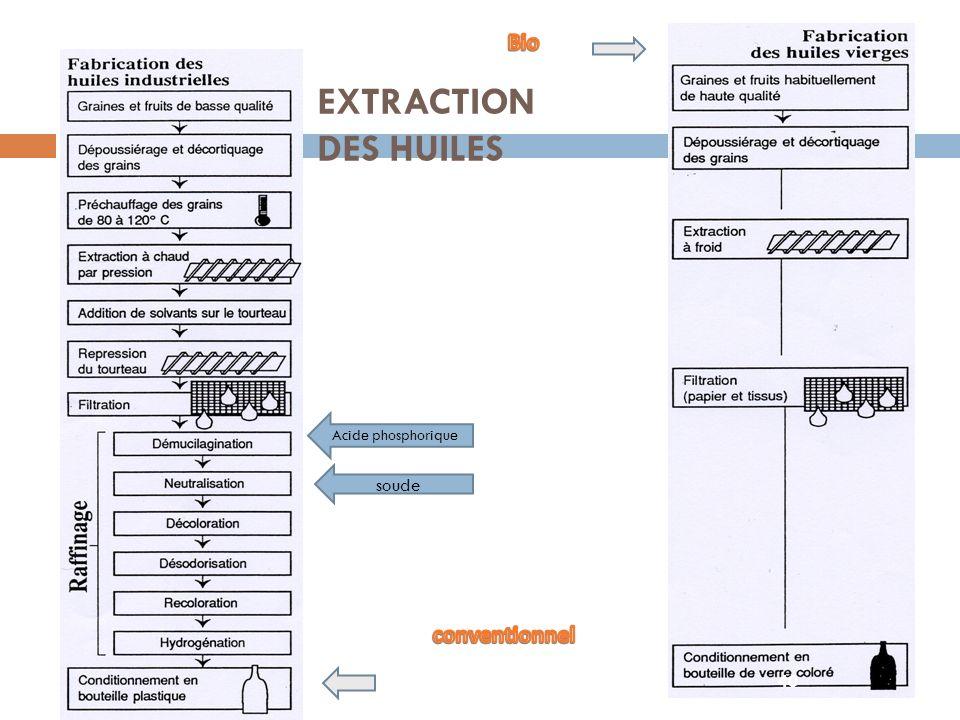 Bio EXTRACTION DES HUILES Acide phosphorique soude conventionnel