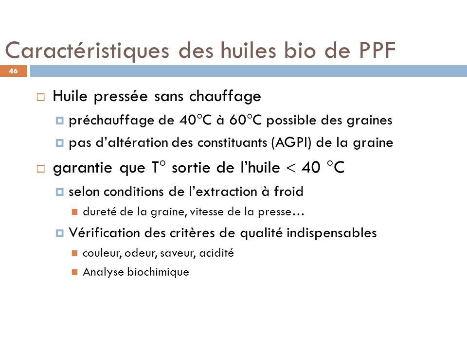 Caractéristiques des huiles bio de PPF