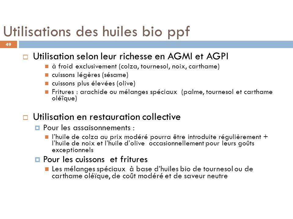 Utilisations des huiles bio ppf