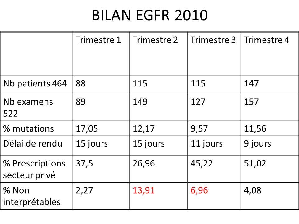 BILAN EGFR 2010 Trimestre 1 Trimestre 2 Trimestre 3 Trimestre 4