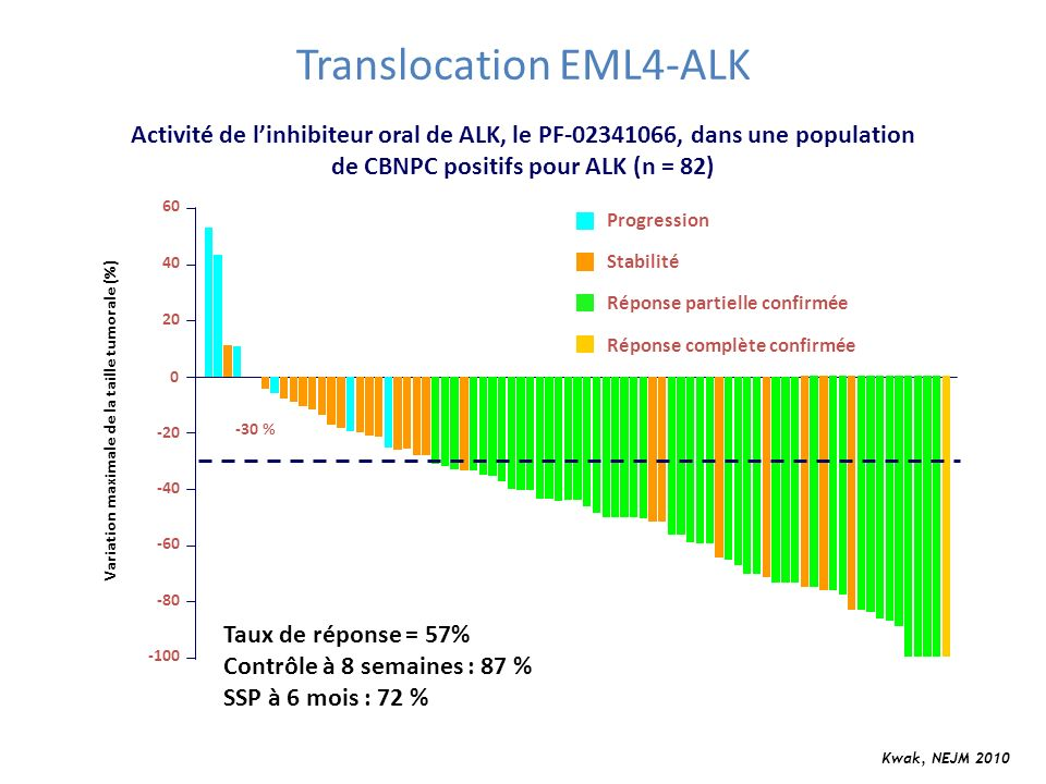 Translocation EML4-ALK