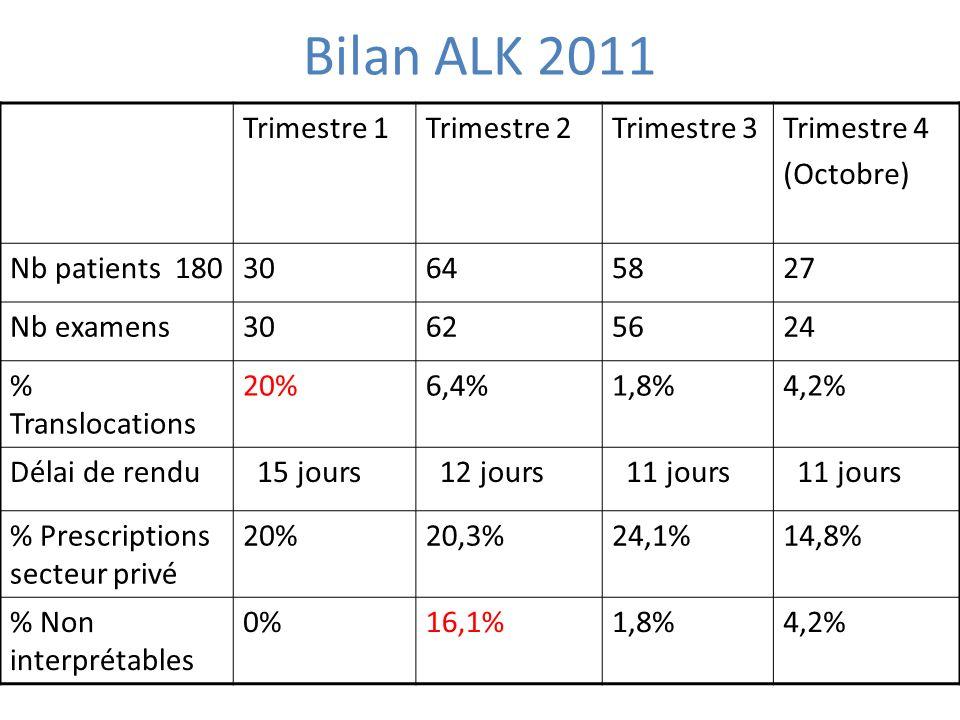 Bilan ALK 2011 Trimestre 1 Trimestre 2 Trimestre 3 Trimestre 4