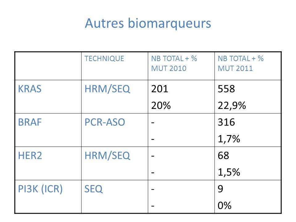 Autres biomarqueurs KRAS HRM/SEQ 201 20% 558 22,9% BRAF PCR-ASO - 316