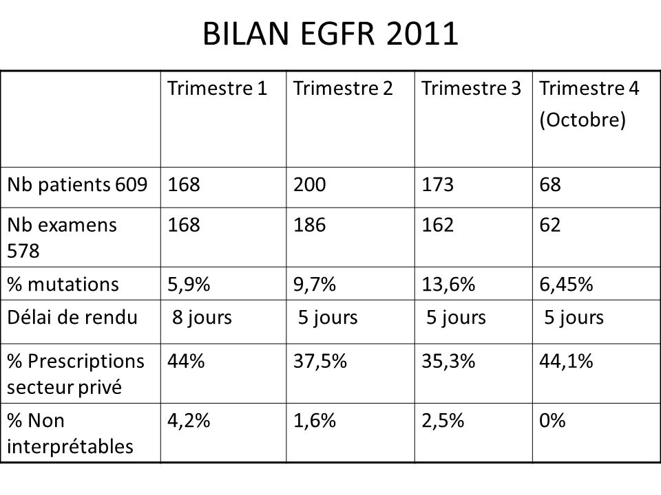 BILAN EGFR 2011 Trimestre 1 Trimestre 2 Trimestre 3 Trimestre 4