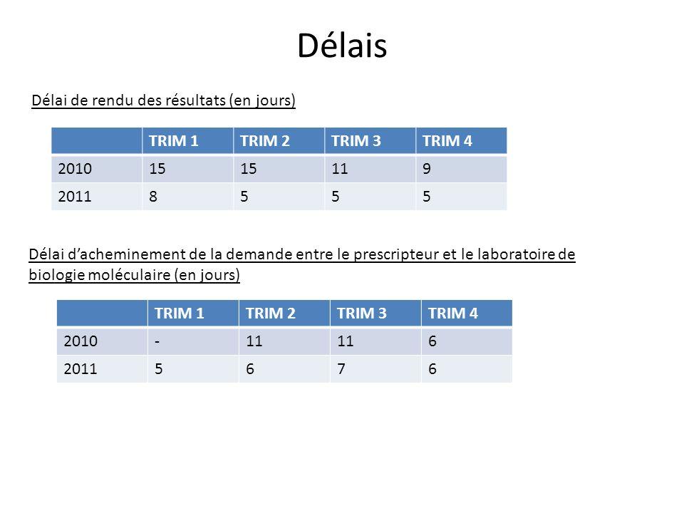 Délais Délai de rendu des résultats (en jours) TRIM 1 TRIM 2 TRIM 3