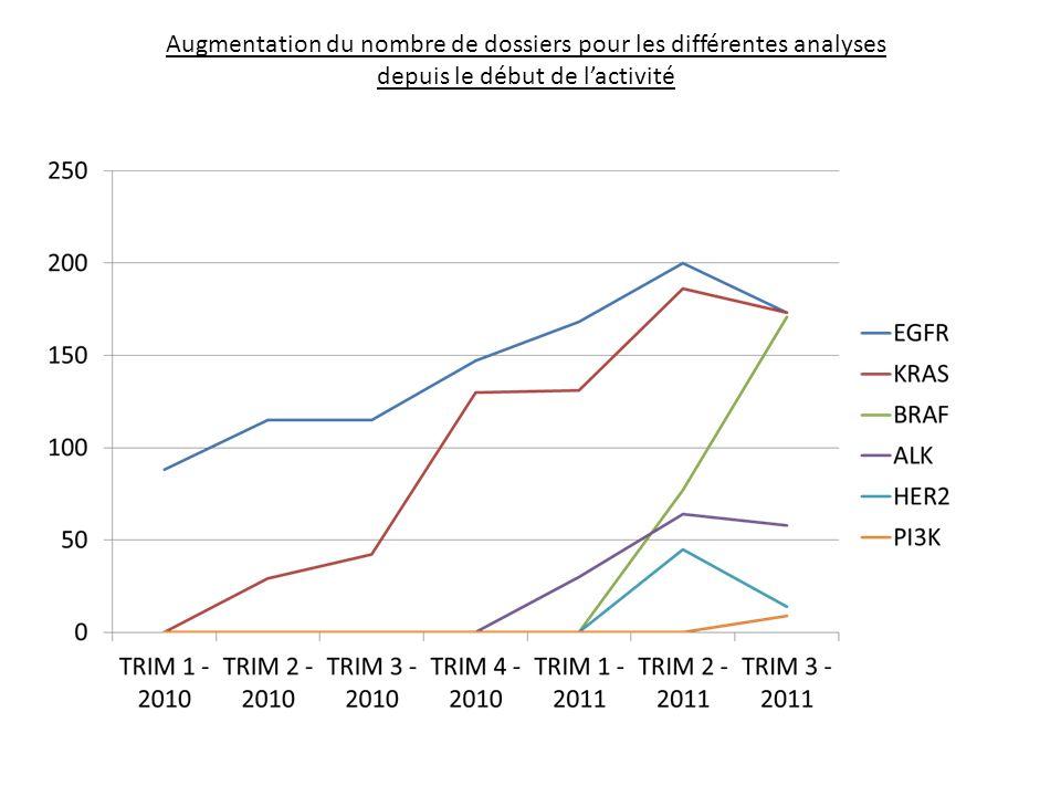 Augmentation du nombre de dossiers pour les différentes analyses depuis le début de l'activité
