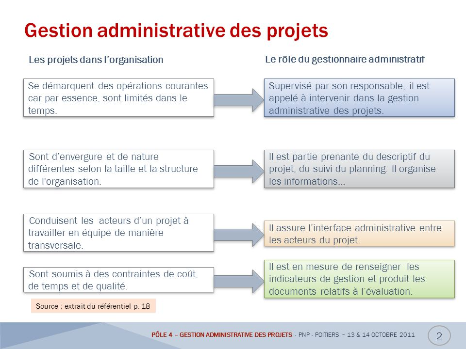 Gestion administrative des projets