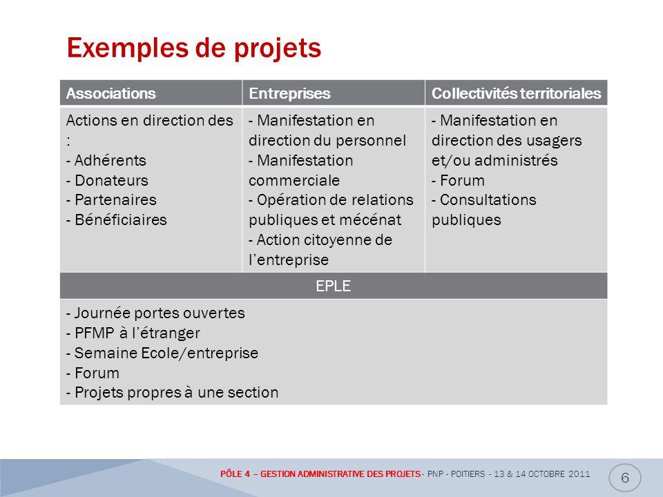 Exemples de projets Associations Entreprises