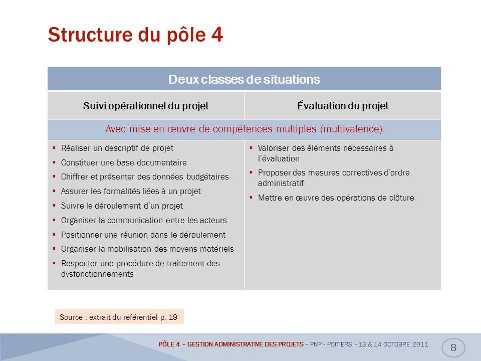 Deux classes de situations Suivi opérationnel du projet