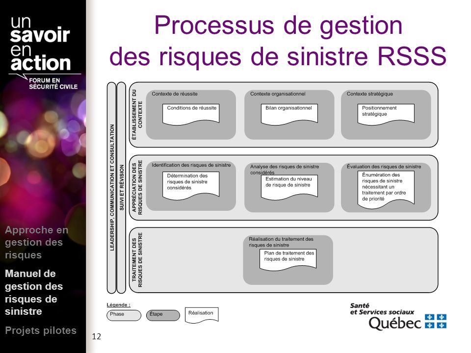 Processus de gestion des risques de sinistre RSSS