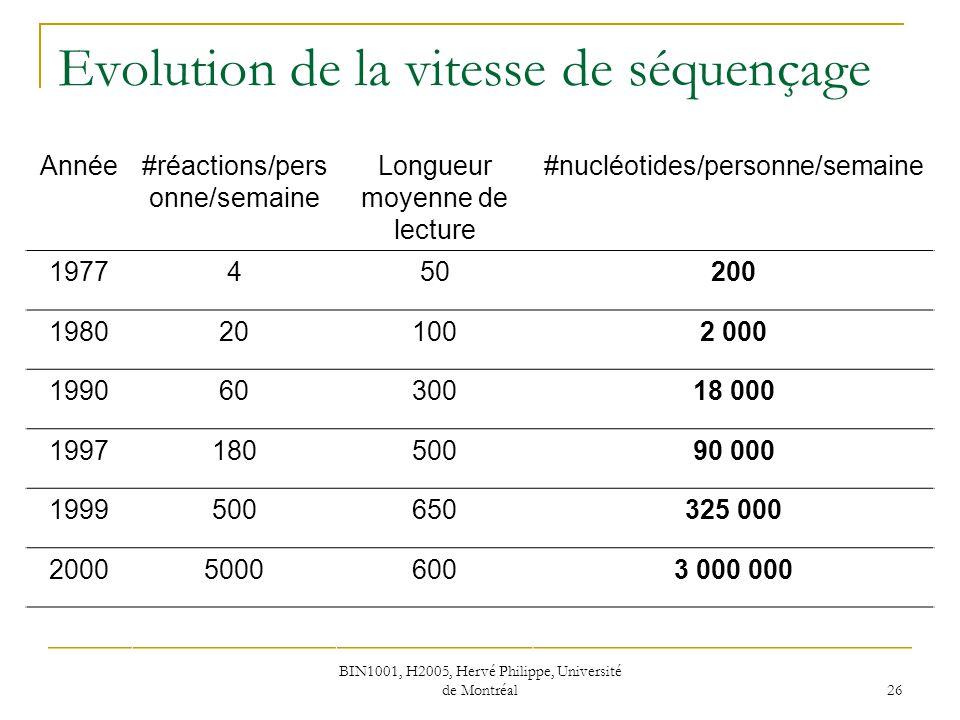 Evolution de la vitesse de séquençage