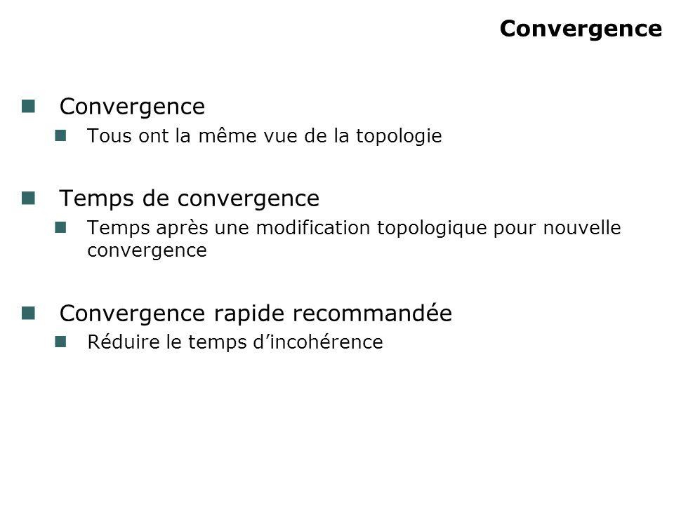 Convergence rapide recommandée