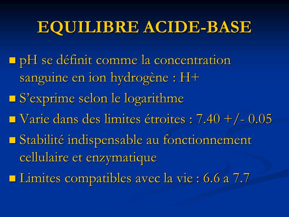 EQUILIBRE ACIDE-BASE pH se définit comme la concentration sanguine en ion hydrogène : H+ S'exprime selon le logarithme.