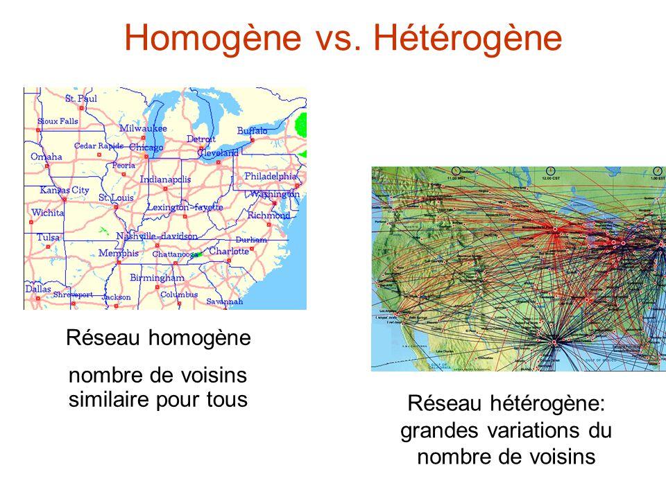 Homogène vs. Hétérogène