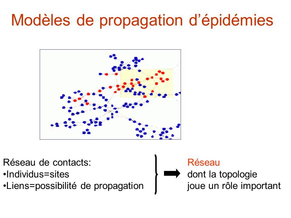 Modèles de propagation d'épidémies