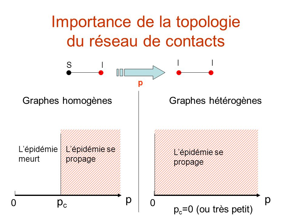 Importance de la topologie