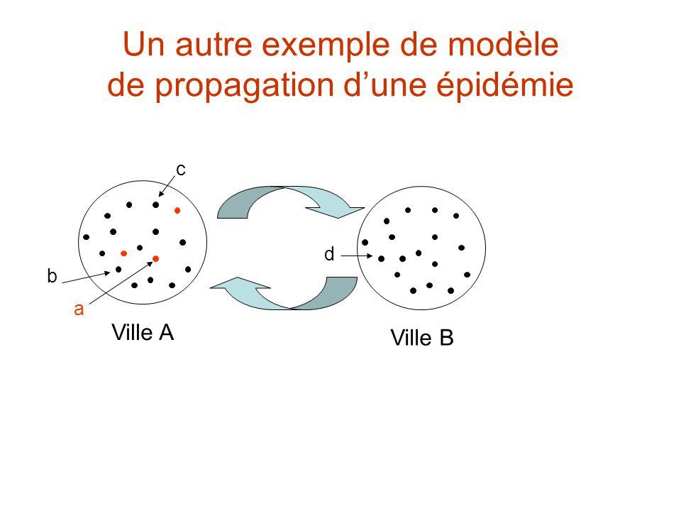 Un autre exemple de modèle de propagation d'une épidémie