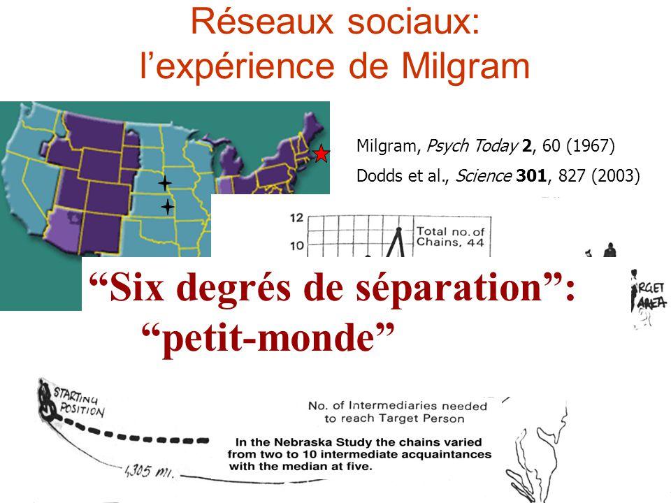 Réseaux sociaux: l'expérience de Milgram