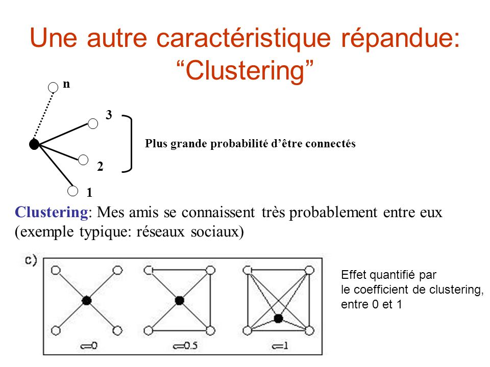 Une autre caractéristique répandue: Clustering