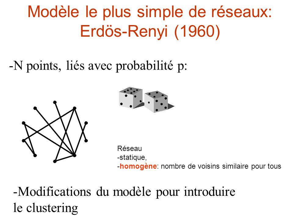 Modèle le plus simple de réseaux: Erdös-Renyi (1960)