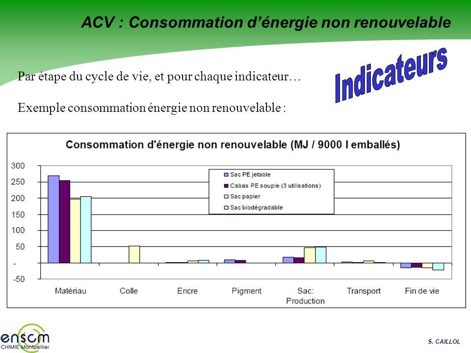 ACV : Consommation d'énergie non renouvelable