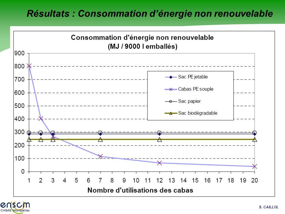 Résultats : Consommation d'énergie non renouvelable