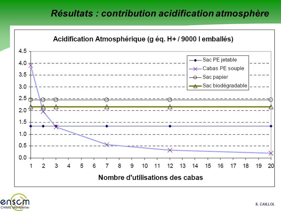 Résultats : contribution acidification atmosphère