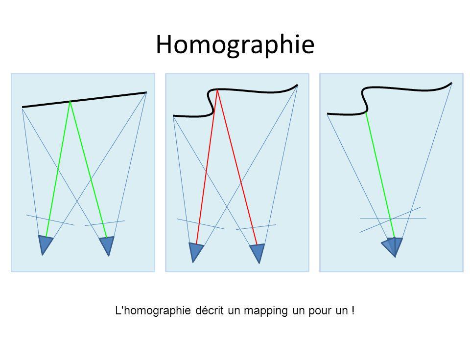 Homographie L homographie décrit un mapping un pour un !