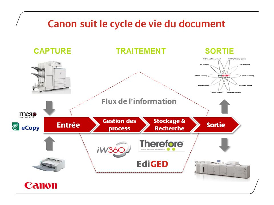 Canon suit le cycle de vie du document
