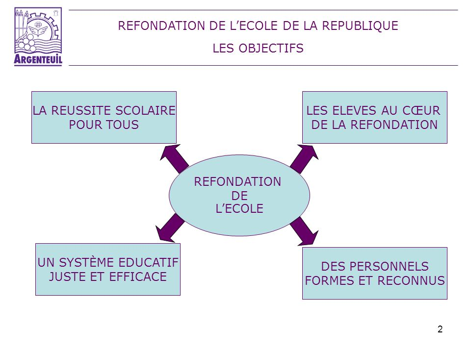 REFONDATION DE L'ECOLE DE LA REPUBLIQUE